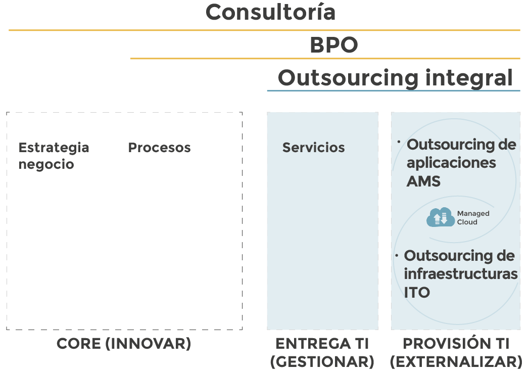 Nuestra oferta en Outsourcing integral