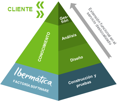 Nuestro modelo de Software Factory