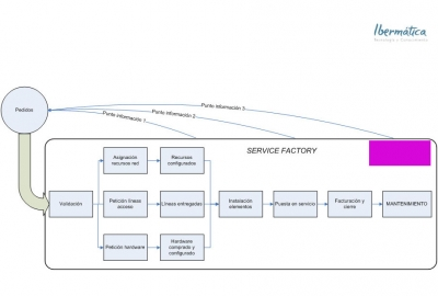 service_factory