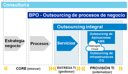 Outsourcing integral
