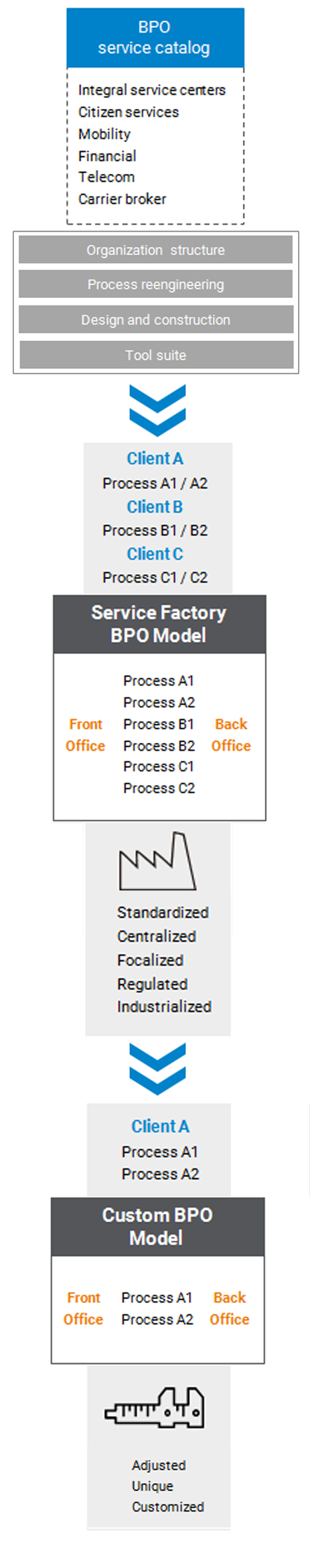 BPO - Business Processes